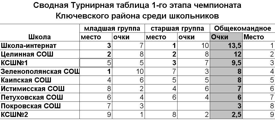 Таблица теннисистов
